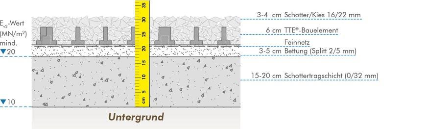 Gut gemocht Tragschichtersatz, stabilisierte Tragschicht für Schotterflächen VP69