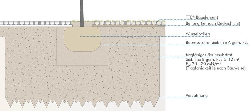 tte als wurzelschutz f r bestandsb ume oder als berbaubarer wurzelraum f r neupflanzungen. Black Bedroom Furniture Sets. Home Design Ideas