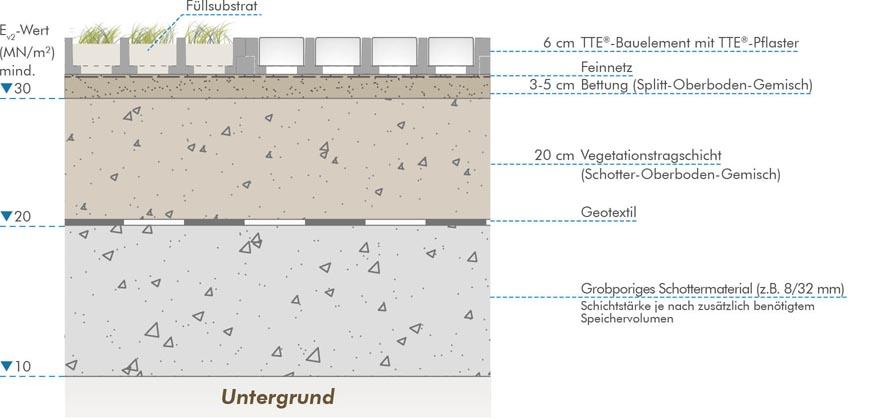 befahrbare versickerungsanlage als fl chenrigole keine zus tzliche versickerungsanlage. Black Bedroom Furniture Sets. Home Design Ideas
