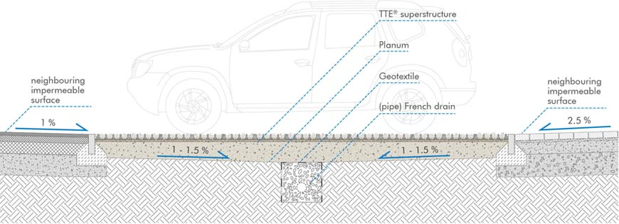 Surfaces and a French drainage systems with rain water