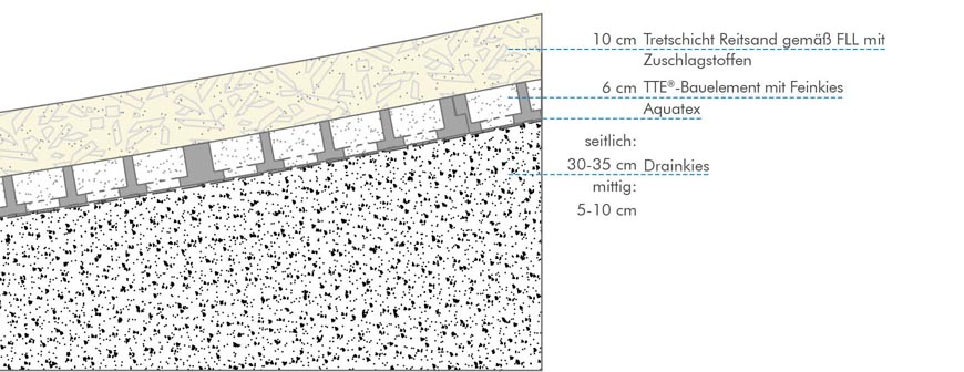 longierzirkel roundpen longieren mit reduzierter hufschlagbildung. Black Bedroom Furniture Sets. Home Design Ideas